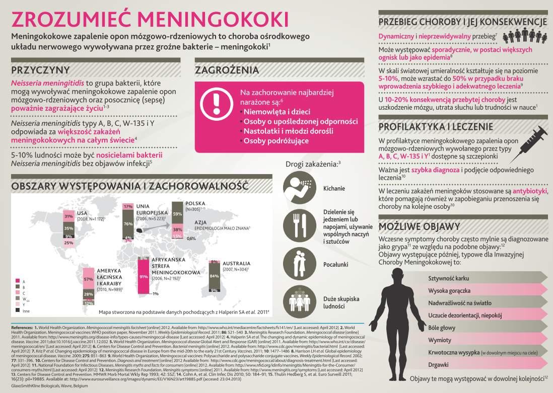 ٩(͡๏̯͡๏)۶ Bakteryjne zapalenie opon mózgowych, jak sobie radzić z wrogiem: meningokoki, pneumokoki i Haemophilus influenzae typu B (HiB).