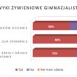 Nawyki_żywieniowe_gimnazjalistów_wykres